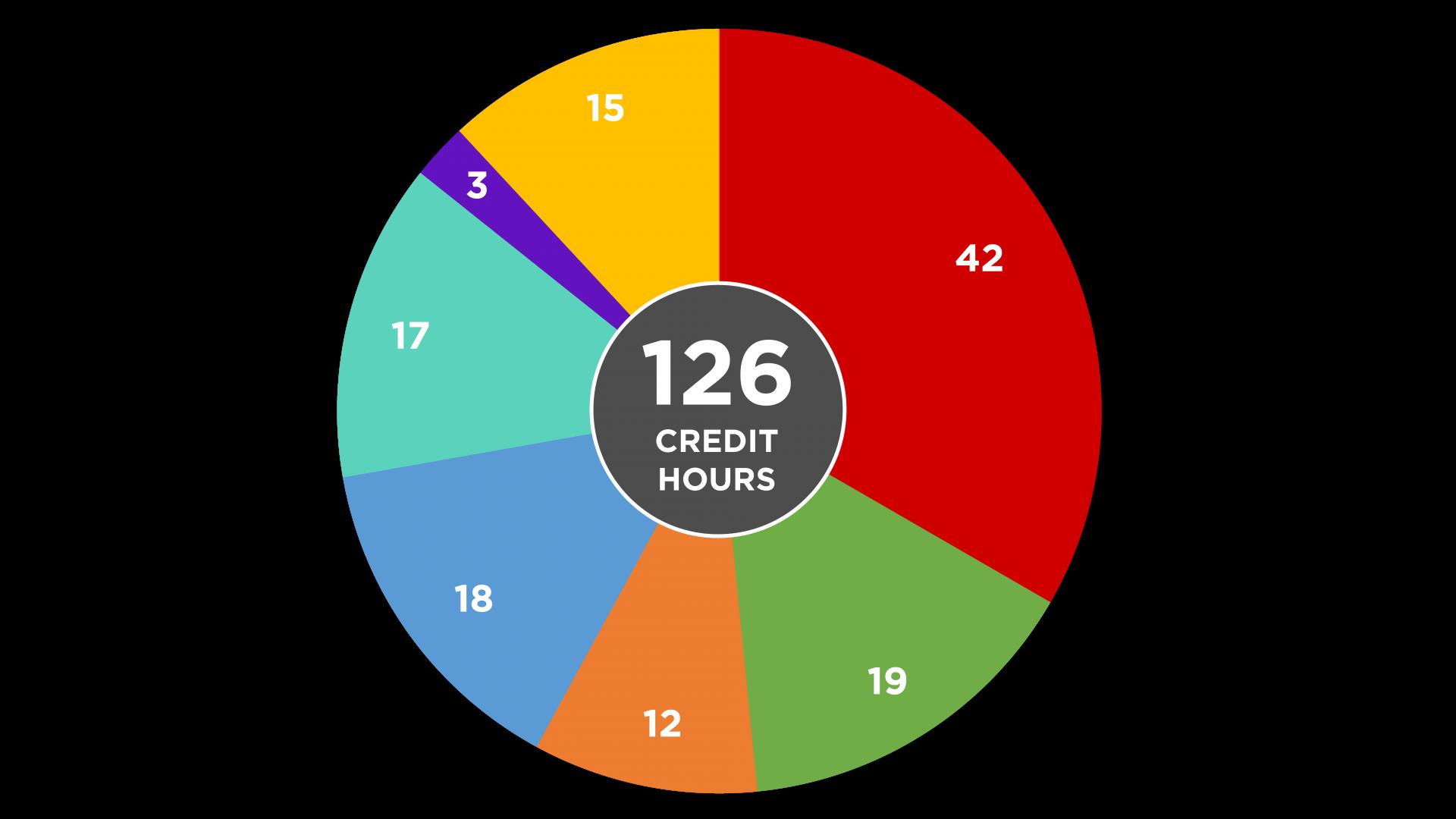 Computer Engineering Credit Hours Per Major Circle Graph
