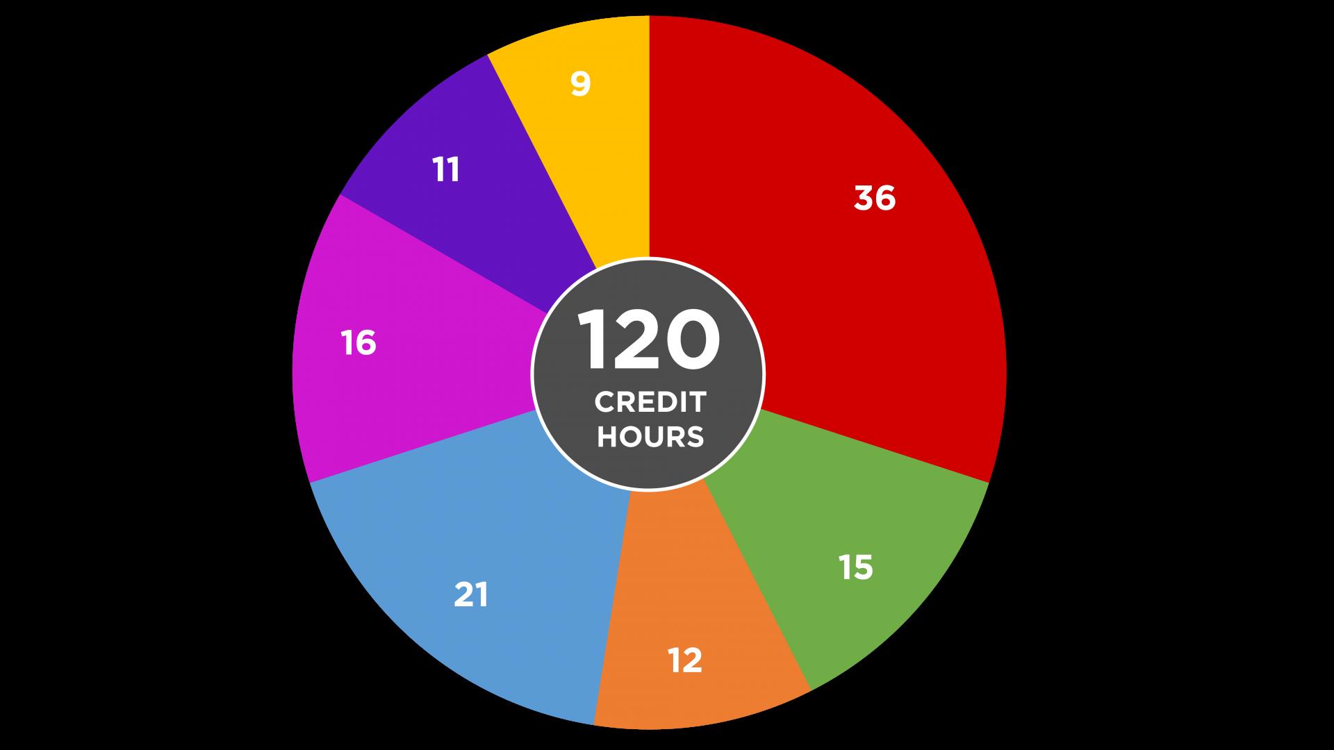 Computer Science Credit Hours Per Major Circle Graph