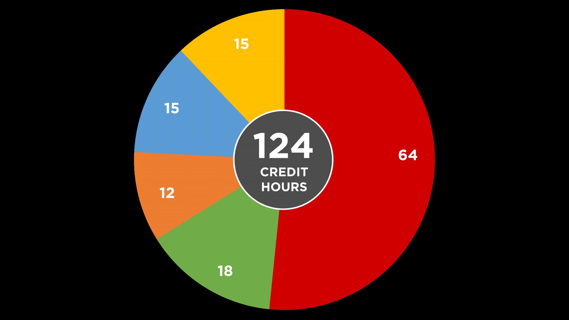 Software Engineering Credit Hours Per Major Circle Graph