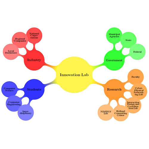 The four parts of the Innovation Lab and their specializations.
